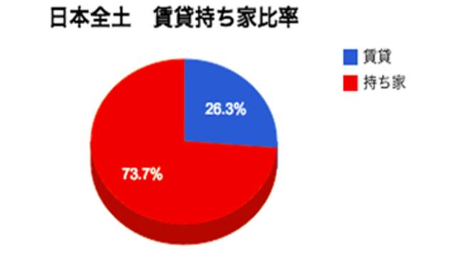 日本全土 賃貸vs持ち家