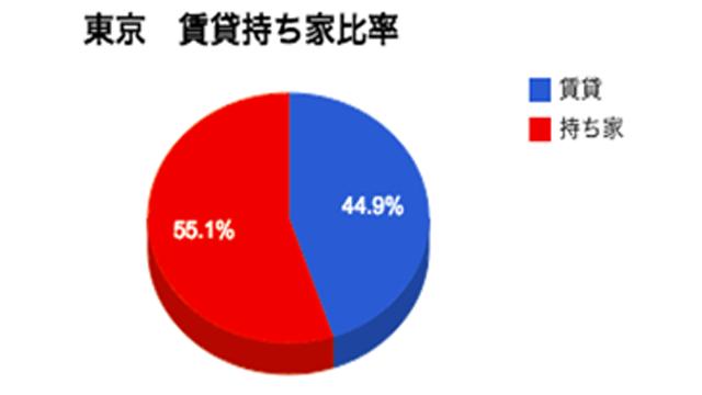 東京 賃貸vs持ち家
