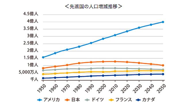 先進国の人工増減推移