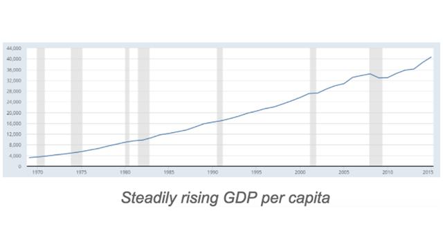 テネシー州GDP